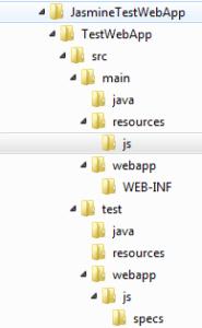 Verzeichnisstruktur der Webanwendung.