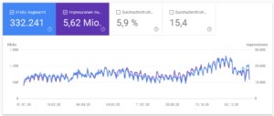 Google Search Console - Graph 2020